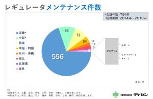 (拡大)レギュレータ_メンテ実績グラフ