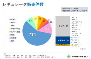 (拡大)レギュレータ_販売実績グラフ